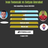 Ivan Tomecak vs Sofyan Amrabat h2h player stats
