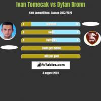 Ivan Tomecak vs Dylan Bronn h2h player stats