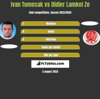 Ivan Tomecak vs Didier Lamkel Ze h2h player stats