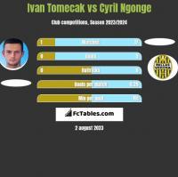 Ivan Tomecak vs Cyril Ngonge h2h player stats
