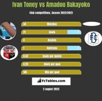 Ivan Toney vs Amadou Bakayoko h2h player stats