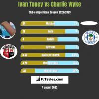 Ivan Toney vs Charlie Wyke h2h player stats