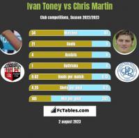 Ivan Toney vs Chris Martin h2h player stats