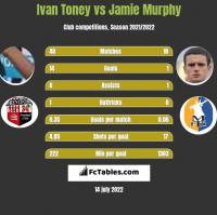 Ivan Toney vs Jamie Murphy h2h player stats