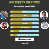 Ivan Toney vs Jamie Vardy h2h player stats