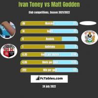 Ivan Toney vs Matt Godden h2h player stats