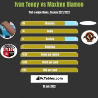 Ivan Toney vs Maxime Biamou h2h player stats