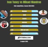 Ivan Toney vs Mikael Mandron h2h player stats