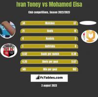 Ivan Toney vs Mohamed Eisa h2h player stats