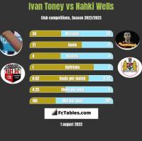 Ivan Toney vs Nahki Wells h2h player stats