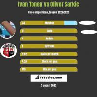 Ivan Toney vs Oliver Sarkic h2h player stats
