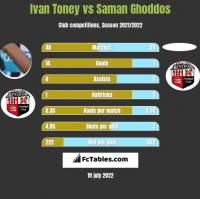 Ivan Toney vs Saman Ghoddos h2h player stats