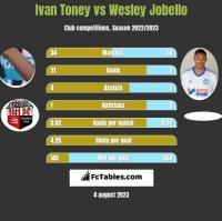Ivan Toney vs Wesley Jobello h2h player stats
