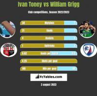 Ivan Toney vs William Grigg h2h player stats