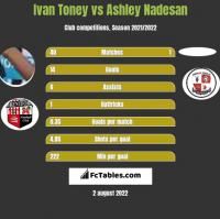Ivan Toney vs Ashley Nadesan h2h player stats