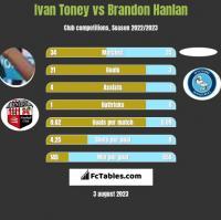 Ivan Toney vs Brandon Hanlan h2h player stats