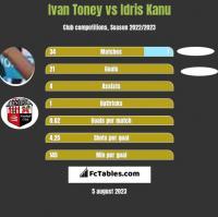 Ivan Toney vs Idris Kanu h2h player stats