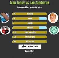 Ivan Toney vs Jan Zamburek h2h player stats