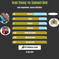 Ivan Toney vs Samuel Bell h2h player stats