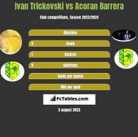 Ivan Trickovski vs Acoran Barrera h2h player stats