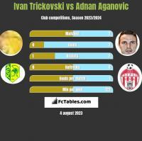 Ivan Trickovski vs Adnan Aganovic h2h player stats