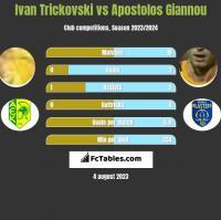 Ivan Trickovski vs Apostolos Giannou h2h player stats