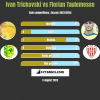 Ivan Trickovski vs Florian Taulemesse h2h player stats