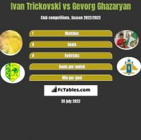 Ivan Trickovski vs Gevorg Ghazaryan h2h player stats