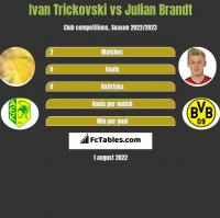 Ivan Trickovski vs Julian Brandt h2h player stats