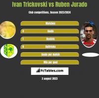 Ivan Trickovski vs Ruben Jurado h2h player stats