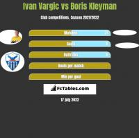 Ivan Vargic vs Boris Kleyman h2h player stats