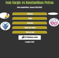 Ivan Vargic vs Konstantinos Petrou h2h player stats