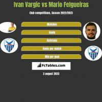 Ivan Vargic vs Mario Felgueiras h2h player stats