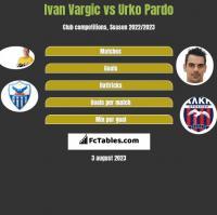 Ivan Vargic vs Urko Pardo h2h player stats