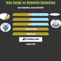 Ivan Vargic vs Demetris Demetriou h2h player stats