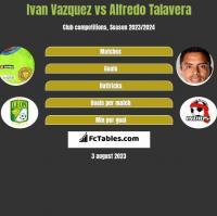 Ivan Vazquez vs Alfredo Talavera h2h player stats