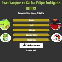Ivan Vazquez vs Carlos Felipe Rodriguez Rangel h2h player stats