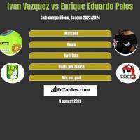 Ivan Vazquez vs Enrique Eduardo Palos h2h player stats