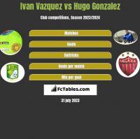 Ivan Vazquez vs Hugo Gonzalez h2h player stats