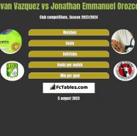 Ivan Vazquez vs Jonathan Emmanuel Orozco h2h player stats