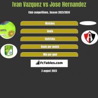 Ivan Vazquez vs Jose Hernandez h2h player stats