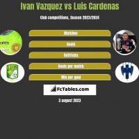 Ivan Vazquez vs Luis Cardenas h2h player stats