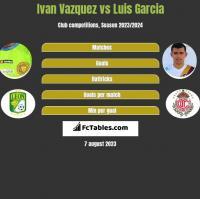 Ivan Vazquez vs Luis Garcia h2h player stats