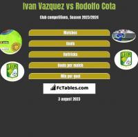 Ivan Vazquez vs Rodolfo Cota h2h player stats