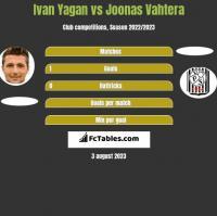 Ivan Yagan vs Joonas Vahtera h2h player stats