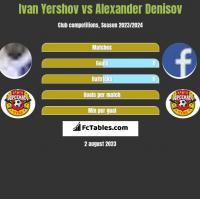 Ivan Yershov vs Alexander Denisov h2h player stats
