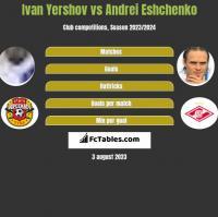 Ivan Yershov vs Andriej Jeszczenko h2h player stats