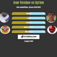 Ivan Yershov vs Ayrton h2h player stats