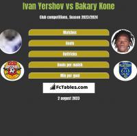 Ivan Yershov vs Bakary Kone h2h player stats