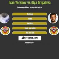Ivan Yershov vs Gia Grigalawa h2h player stats